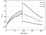 Figure 2B. Absorbance changes in Mueller-Hinton Broth over 90 min of MTT reduction by Proteus mirabilis PCM 543 and subsequent 110 min of formazan solubilization with acidic isopropanol. At 650 nm, cell suspension density was followed, at 620 nm cell-formazan crystals complexes, and solubilized formazan at 550 nm.