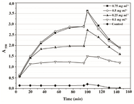 Figure 3. Time-course of changes of absorbance at 550 nm during both steps of Proteus mirabilis PCM 543 MTT assay at various substrate concentrations. Acidic isopropanol was incorporated at 90 min.
