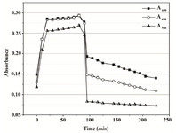 Figure 4B. Absorbance changes in PBS over 90 min of MTT reduction by Proteus mirabilis PCM 543 and subsequent 110 min of formazan solubilization with acidic isopropanol.