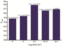 Figure 6. Proteus mirabilis PCM 543 MTT test results in the presence of various EDTA concentrations (values above bars) versus CFU score of reaction mixture samples collected before solvent addition.