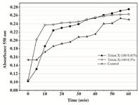 Figure 8. Continuous MTT assay recorded over 60 min in the presence of 0.01% and 0.05% Triton X-100. In the control, time-course of MTT reduction was followed in a set of separate assays terminated with acidic isopropanol at various time points.