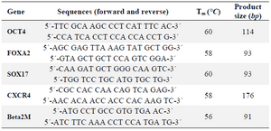 Table 1. Primer sequences and conditions used in qRT-PCR analysis