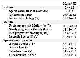 Normal Semen Analysis Report http://www.ajmb.org/En/Article.aspx?id=23