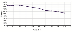 Figure 4. Different values of the parameter γ in SVM model.