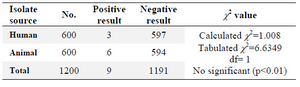 Table 1.Isolation rates of<i> Salmonella</i> spp. from human and animals sources