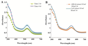 <p>Figure 2. UV-Visible spectra of AgNPs at different time intervals. A) UV-Visible spectra of GNPs at different extract concentrations; B) the sharp peak in 530 <em>nm</em> appeared in UV-Visible spectrum.</p>