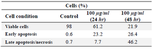 <p>Table 1. Flow cytometric analysis of HeLa cells treated with various concentrations of GNPs after different incubation times</p>