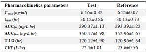 <p>Table 7. Pharmacokinetic parameters of clonidine hydrochloride after single oral dose of the test and reference product (Mean&plusmn;SD)</p>