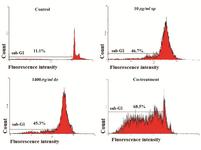 <p>Figure 3. Apoptosis detection by flow cytometry in B16F10 cells, Flow cytometry histogram of un-treated and treated B16F10 cells with IC<sub>50</sub> concentration of sea cucumber saponin, dacarbazine exhibited increase in sub-G1 region demonstrating mediation of an apoptotic cell death in cytotoxicity of sea cucumber saponin, dacarbazine and co-treatment (sp=saponin, dr=dacarbazine, Co-treatment=1200 <em>&micro;g/ml</em> dacarbazine+4 <em>&micro;g/ml</em> saponin).</p>
