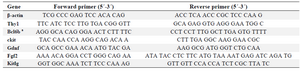 <p>Table 1. Primer sequences used for qRT-PCR.</p>