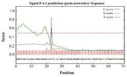 <p>Figure 1. Sequence analysis of the L-asparaginase II signal peptide by SignalP 4.0 server.</p>