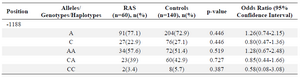 <p>Table 1. Comparison of alleles, genotype frequencies of <em>IL12</em> between patients with RAS and the control group</p>