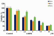 Figure 2. Anti-proliferation effects of 4-HPR in NB-4 cells after 24, 48, and 72 hrs. Eight samples were tested for each drug concentration and each experiment was repeated three times prior to MTT analysis
