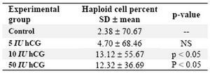 Table 4. Serum testosterone levels in different days and doses