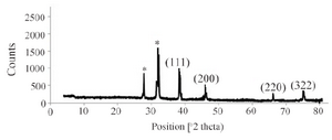<p>Figure 4. XRD pattern of silver nanoparticles biosynthesized by <em>C. vulgaris</em> biomass.</p>