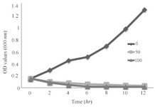 <p>Figure 5. Growth kinetics graph of the bacterium under these SNPs treatments.</p>
