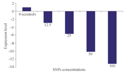 <p>Figure 6. Quantification of alpha hemolysin gene (<em>hly</em>) expression in various concentrations of SNPs (<em>μg/ml</em>).</p>