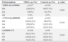 <p>Table 3. Genotype frequencies of ESR2 gene polymorphisms in URSA and control groups</p>