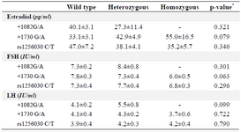 <p>Table 4. The hormone profiles of wild type, heterozygotic and homozygotic genotypes of ESR2 polymorphisms</p>