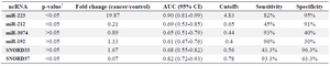 <p>Table 3. Evaluated ncRNAs in NSCLC patients and cancer-free controls in sputum samples</p>