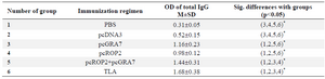 <p>Table 1. Total IgG antibodies detected by ELISA in pooled sera of immunized mice (values are expressed as mean±SD)</p>