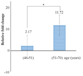 <p>Figure 4. Comparison of means miR-133a expression level rate between two different age groups receiving warfarin. The difference was statistically significant (p<0.05).</p>