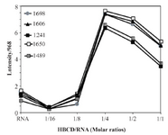 <p>Figure 5. CD spectra at 25<em>°C</em> for (a) free RNA (40 <em>µM</em> in phosphate buffer, pH=7.4), (b-f) HBCD-RNA complexes with different concentrations of HBCD containing: (b) HBCD (125 <em>µM</em>), (c) HBCD (250 <em>µM</em>), (d) HBCD (500 <em>µM</em>), (e) HBCD (1000 <em>µM</em>) and (f) HBCD (2000 <em>µM</em>).</p>