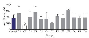 <p>Figure 4. Number of flinches and licking time as AUC is calculated among different fractions for the second phase of formalin test in <em>C. coronatus</em> (C1-C7) and<em> C. frigidus</em> (F1-F6). Seven mice were used for each group, Different symptoms indicate significant differences (p&lt;0.05).</p>