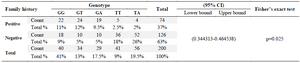 <p>Table 3. The correlation between distribution of genotype among patients and family history</p>