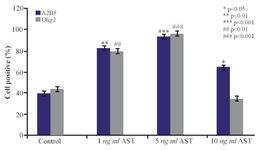 <p>Figure 5. The effects of AST on A2B5 and Olig2 expression.  The mean percentage of cells which expressed oligodendrocyte precursor marker was significantly increased in AST treated groups (especially in 5 <em>ng/ml</em> AST group) compared to control group.</p>