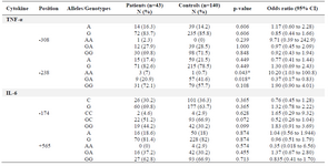 <p>Table 1. Comparisons of allele and genotype frequencies between patients with ischemic heart failure and controls</p>