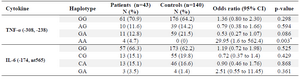 <p>Table 2. Comparisons of haplotype frequencies of TNF-α and IL-6 between patients with ischemic heart failure and controls</p>