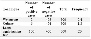 Table 1. Frequency of Trichomonas vaginalis infection among 500 examined women according to wet mount, culture and latex agglutination test developed in this study
