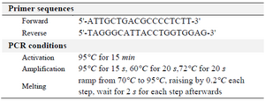 <p>Table 1. Primer sequences and PCR conditions</p>