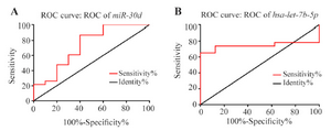 <p>Figure 3. Receiver Operating Characteristic (ROC) curve analysis of the specificity and sensitivity of <em>hsa-miR-30d</em> (A) and <em>hsa-let-7b </em>(B) expression in discriminating between NSCLC and nontumor samples. The areas under the curve were 73 and 74%, respectively, which suggests that both miRNAs may be potentially tumor markers for NSCLC diagnosis. * Represents p<0.05.</p>