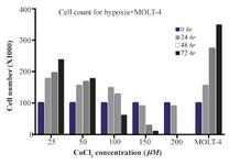 <p>Figure 1. The MOLT-4 cells exposed to various doses of CoCl<sub>2</sub> (0, 25, 50, 100, 150, 200 <em>&micro;M</em>) during 0, 24, 48 and 72 <em>hr</em> time courses. In these periods, to detect the toxic dose of CoCl<sub>2</sub>, cells were counted using trypan blue in 1:1 ratio.</p>