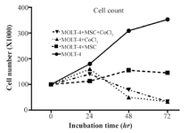 <p>Figure 2. MOLT-4 cells cultured under different conditions (with MSC, with CoCl<sub>2</sub>, with MSC and CoCl<sub>2</sub>) counted by trypan blue at 0, 24, 48, 72 <em>hr</em>.</p>