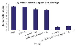 <p>Figure 3. The logarithmic number of the parasites in the spleen cells of vaccinated mice and control groups after the challenge with <em>L. major</em> promastigotes.</p>