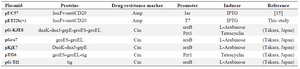 <p>Table 1. The detailed characteristics of plasmids used in the present study</p>