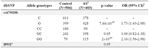 <p>Table 1. Alleles and genotypes distribution of rs6759298 polymorphism in Iranian AS patient and healthy individuals</p>