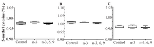 <p>Figure 4. Comparison of mean global DNA methylation levels in A) colon, B) blood, and C) liver tissues between mixed PUFA, n-3 PUFA, and control animals. Percentage of 5-mC in rats was evaluated using ELISA assay. Mean values±SEM of three experiments are given (p<0.05).</p>