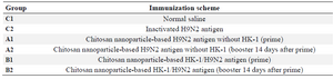 <p>Table 1. Experimental groups of BALB/c mice used in the protective potential of HK-1/H9N2 nanovaccine (n=50)</p>