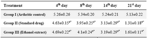 Table 1. Mean changes in paw volume using Plethysmometer in adjuvant-induced arthritis in rats
