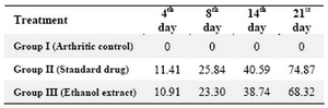 Table 2. Percentage inhibition of paw volume in adjuvant- induced-arthritis in rats