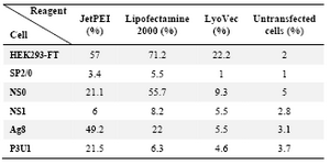 Table 1. The efficiency of pEGFP-N1 transfection in myeloma cell lines using different transfection reagents