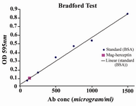 Figure 1. Antibody concentration measurement by Bradford assay (Ab conc. 100 �g/ml)