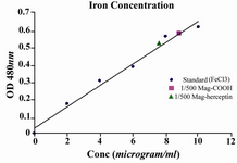 Figure 2. Magnetic nanoparticles concentration measurement by Potassium Thiocyanate method (particles conc. 4-4.5mg/ml)