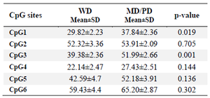 <p>Table 4. Comparison of grade-dependent <em>TGM-3</em> promoter methylation in patients</p>