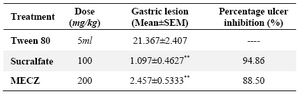 Table 2. Effect of methanolic leaf extract of C. zeylanica (MECZ) on ethanol induced ulcer in rats