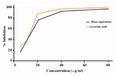 Figure 1. Free radical scavenging activity of different concentrations of crude extract of M.sapientum seed and ascorbic acid by DPPH radicals
